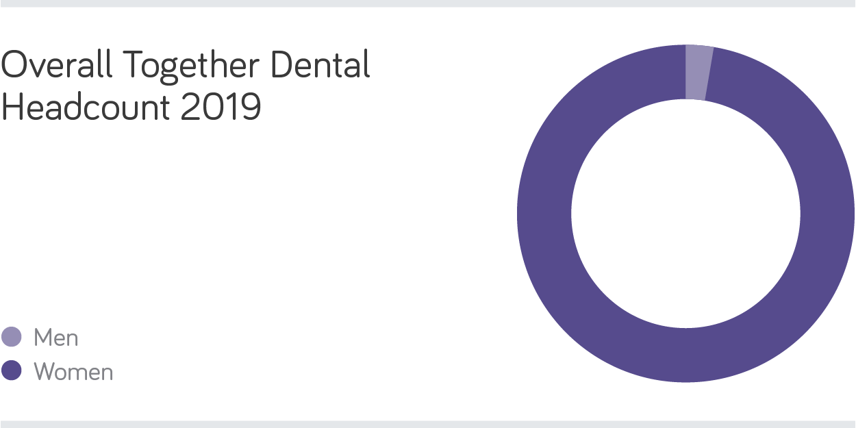 Together Dental – Gender Pay Gap Statement