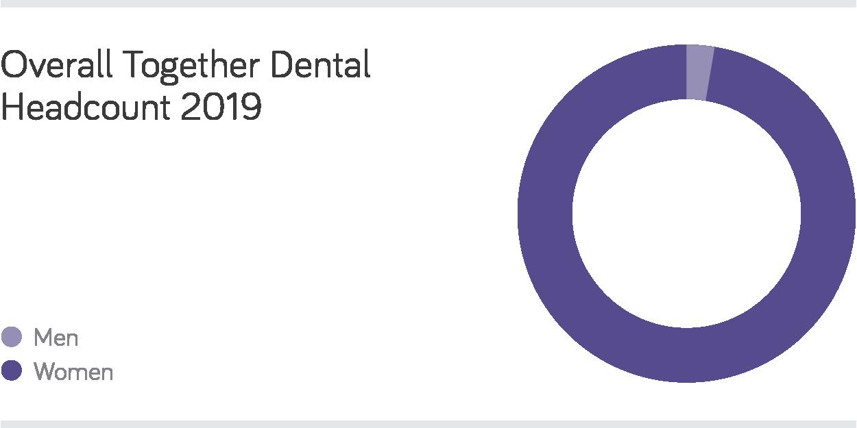 Together Dental – Gender Pay Gap Statement